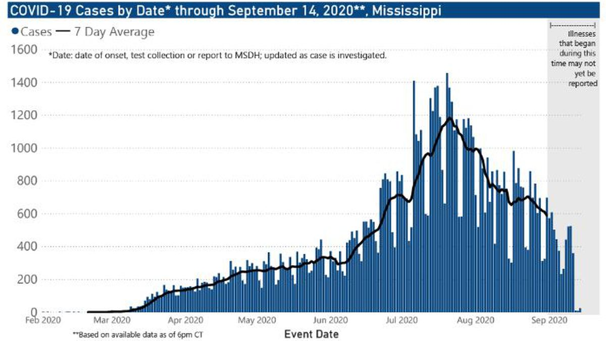 505 new COVID-19 cases, 28 new deaths reported Tuesday in Mississippi