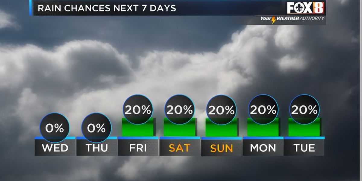 Mostly dry for the rest of the week