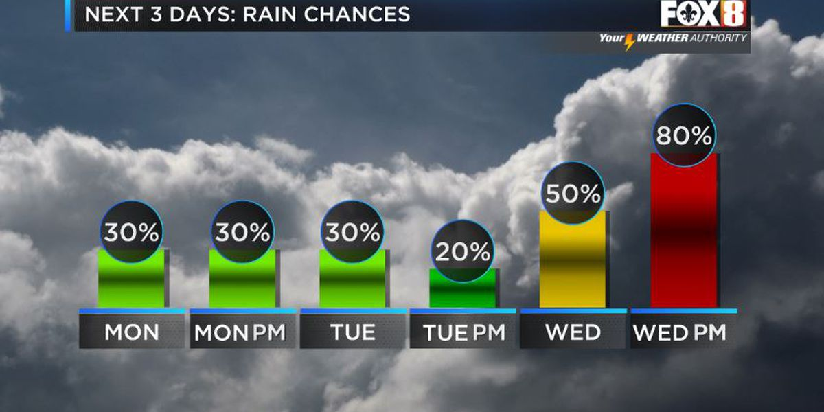 Shelby: Spotty rain and a spring-like feel to start the week