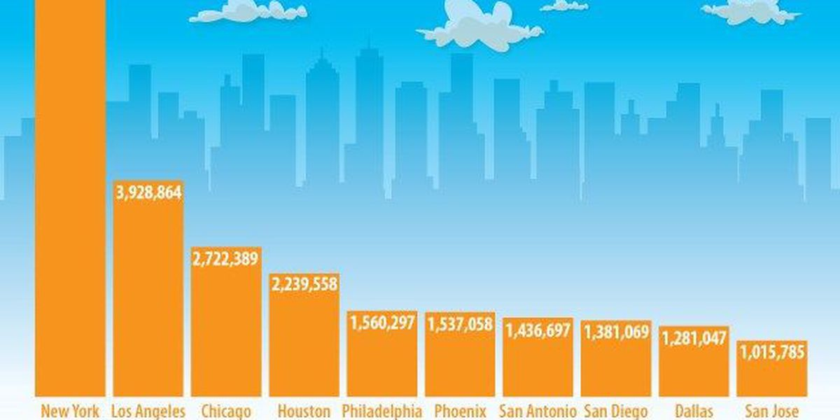 New Orleans among the 50 most populous cities in America for first time since Katrina