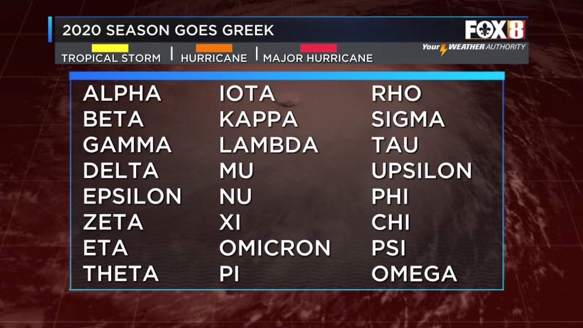 2020 Hurricane Season Officially Runs Out Of Names Alpha Forms