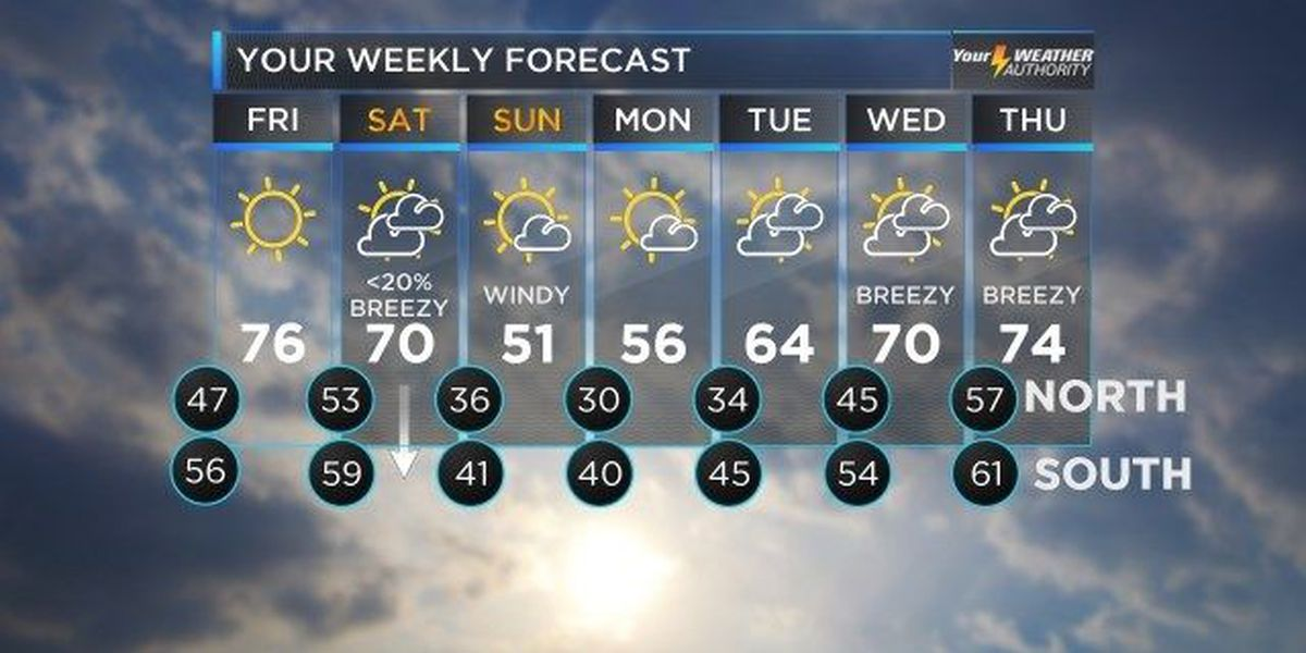 Bruce: Cool weather, plenty of sunshine to close out week