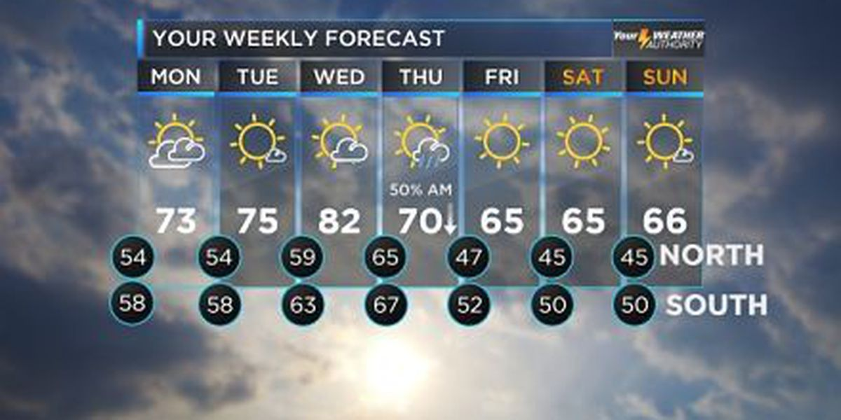 Rene: Sunshine, warmer weather expected to return Monday afternoon