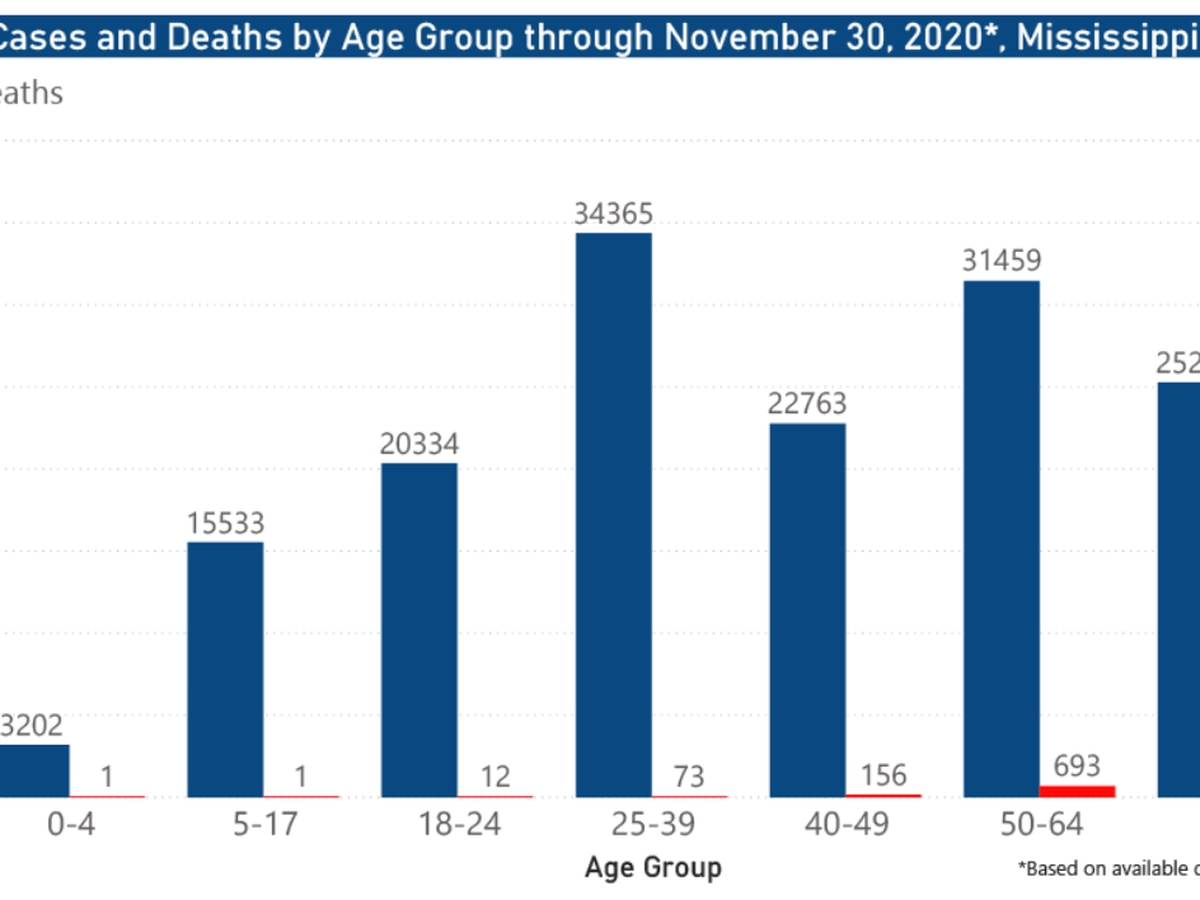 1,141 new COVID-19 cases, 29 new deaths reported Tuesday in Mississippi