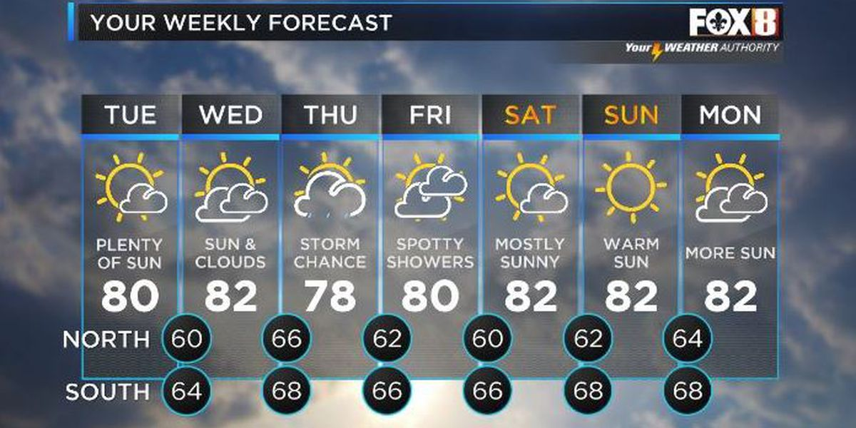 Another dry day; storms likely Thursday