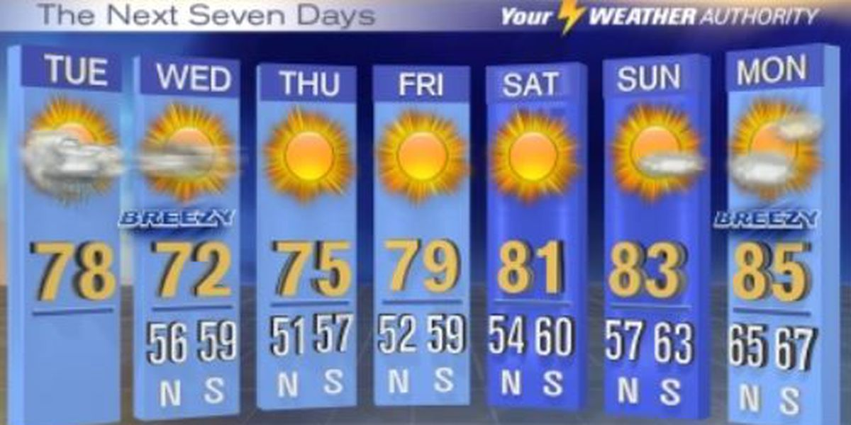 Franklin: Showers possible Tuesday, severe risk is minimal