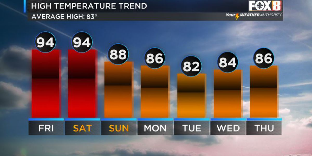 Shelby: More Heat To Finish The Week