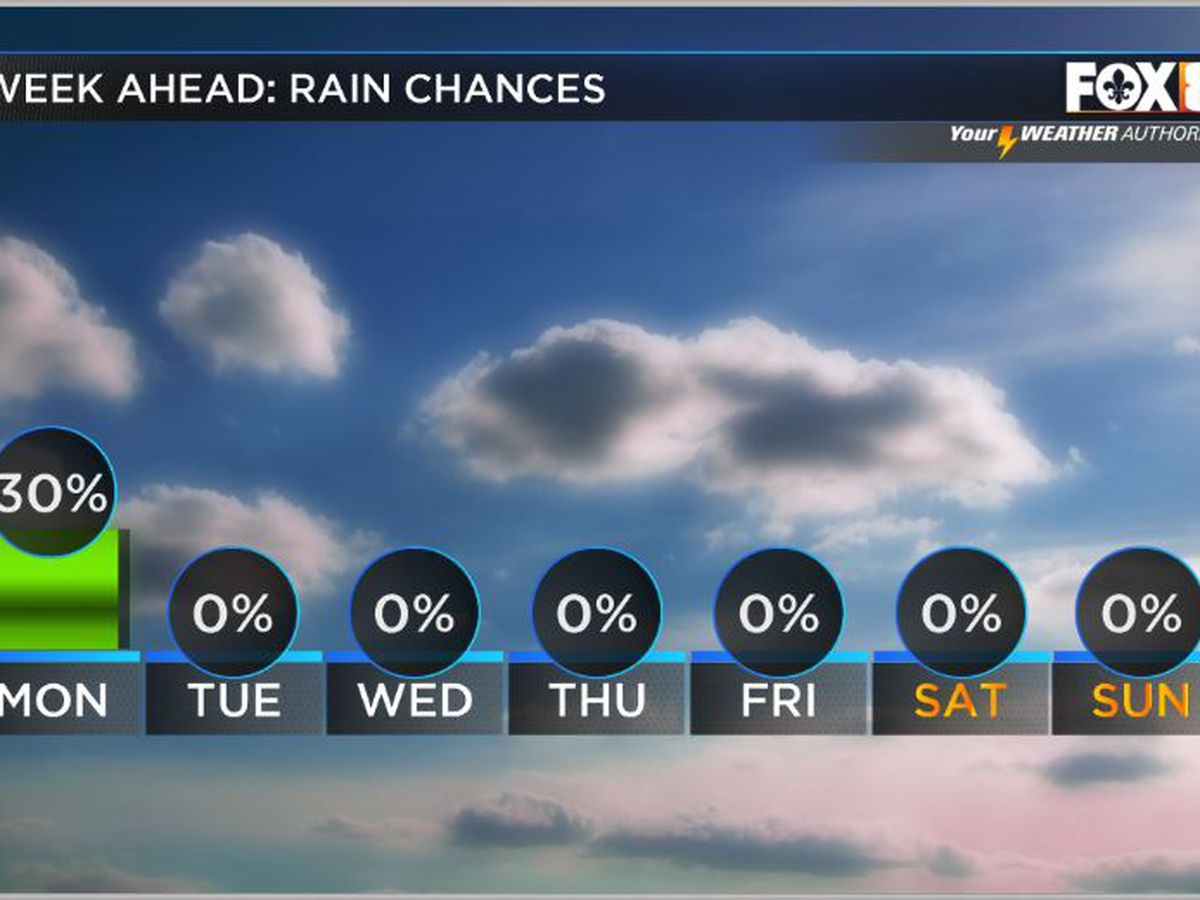 Nicondra: Some lingering storms, but much improved for Sunday afternoon