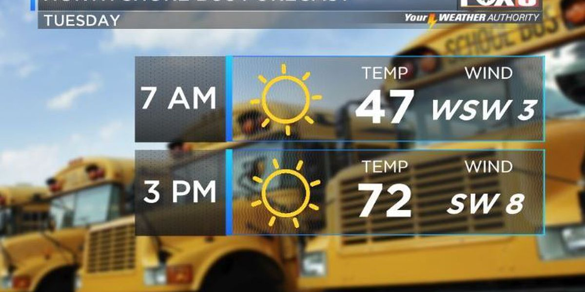 Your Weather Authority: Another mild, sunny day ahead