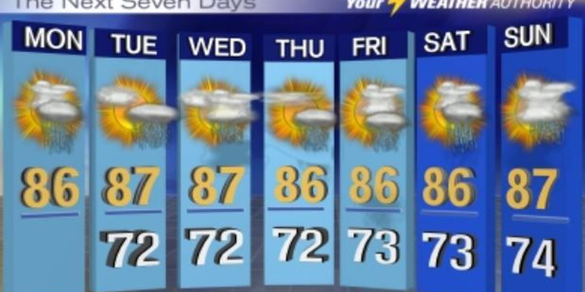 Franklin: Showers and storms possible throughout the week