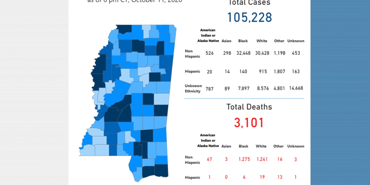 296 new COVID-19 cases, no new deaths reported Monday in Mississippi