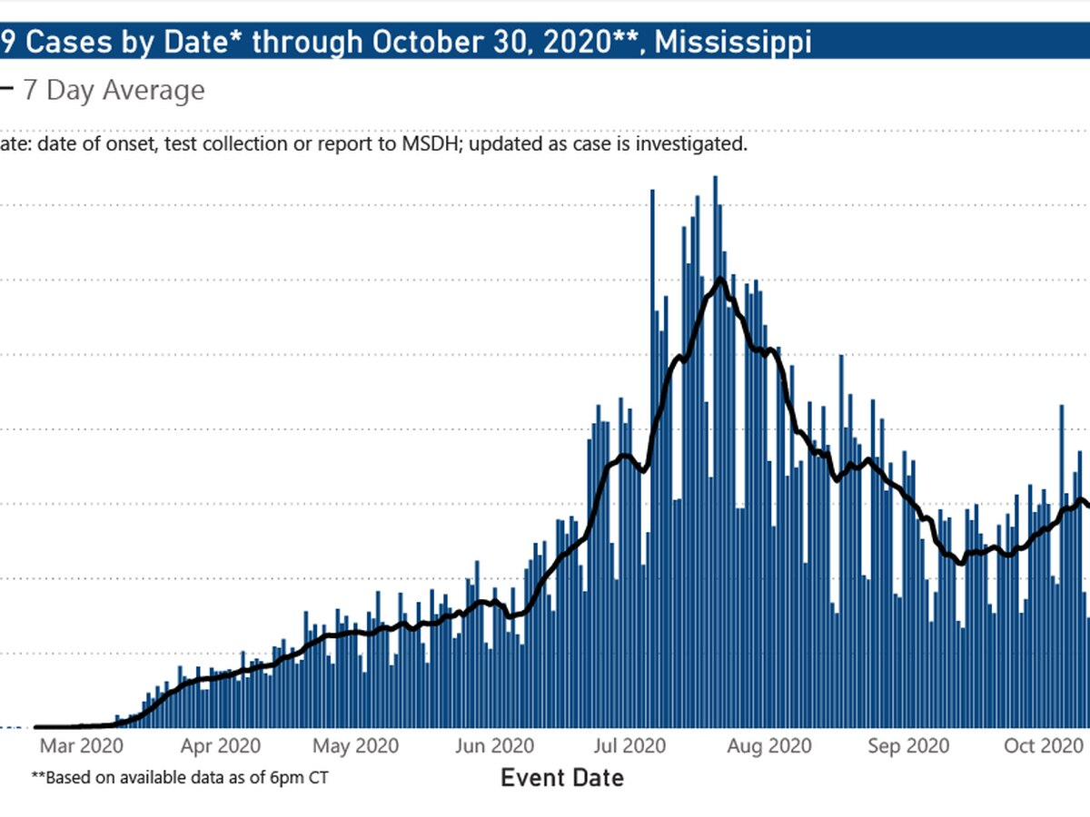 824 new COVID-19 cases, 6 new deaths reported Saturday in Mississippi