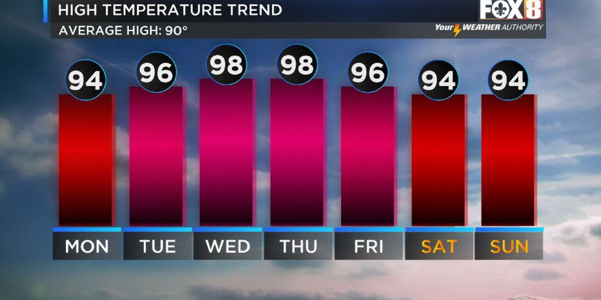 Hot and dry for the week