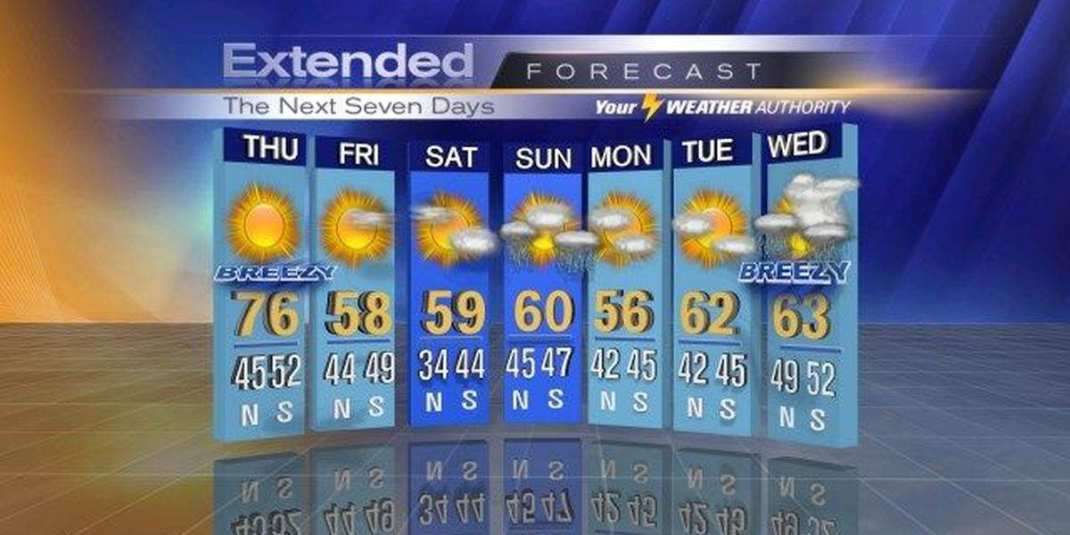 A dry end of the week with possible weekend rains