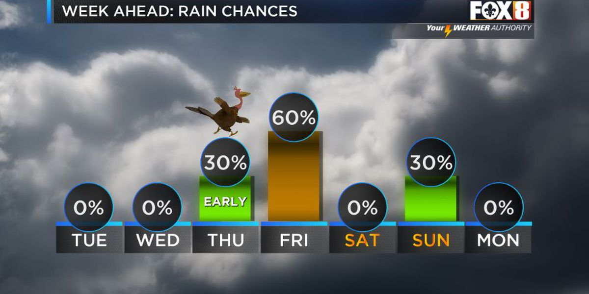Chance of rain over holiday weekend