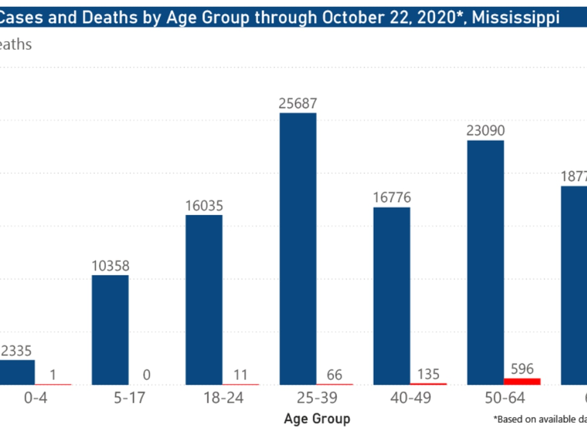 795 new COVID-19 cases, 7 new deaths reported Friday in Mississippi