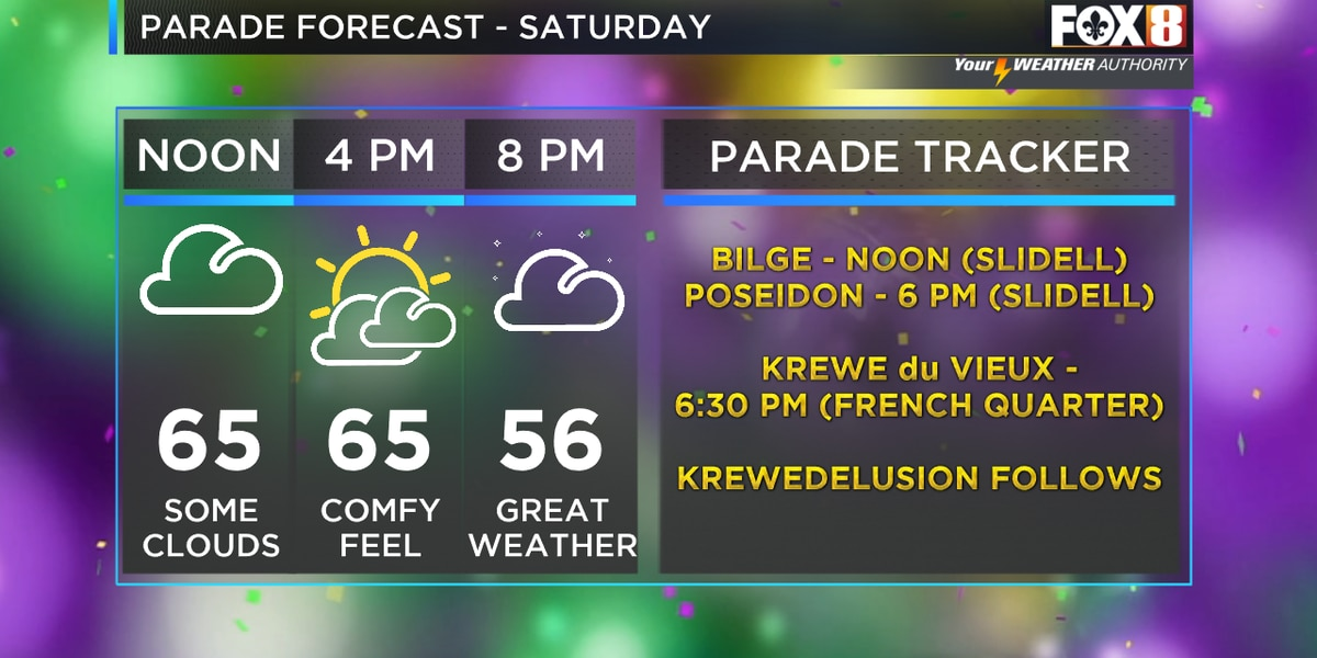 Your Weekend Parade Forecast