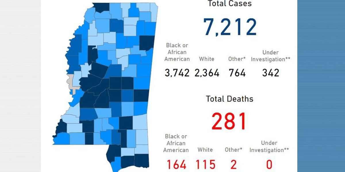 Mississippi sees highest single-day jump in number of COVID-19 cases to date