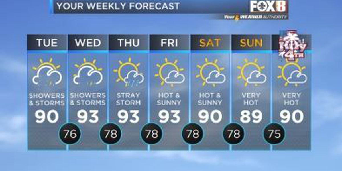 Your Weather Authority: Heat continues with some heavy rain possible today