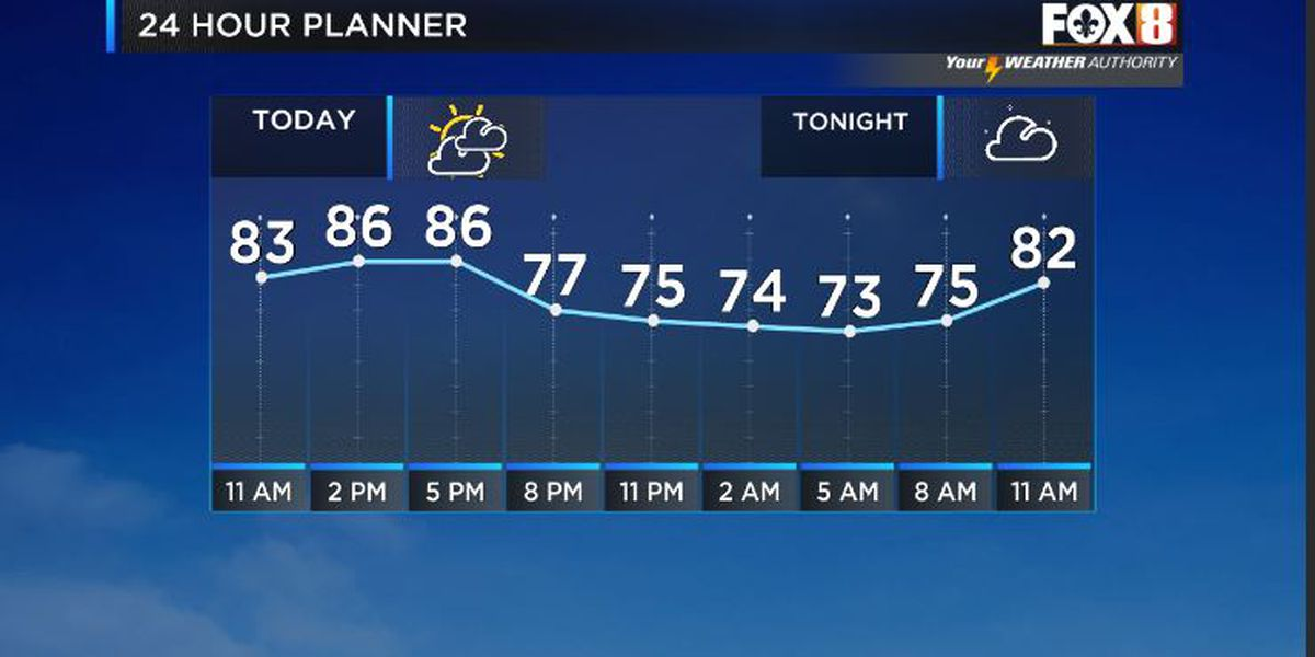 Bruce: A dry but warm couple of days-Showers return Friday