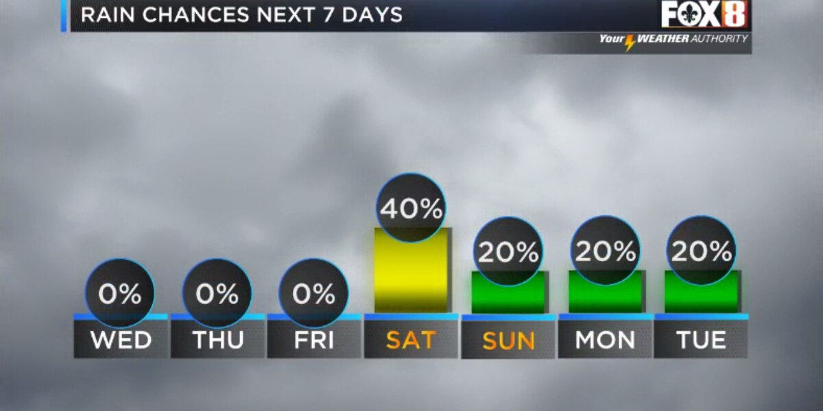 Nicondra: Cool and dry conditions continue