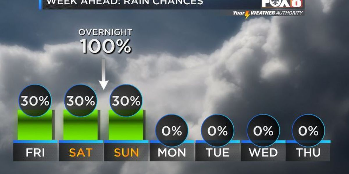 Your Weather Authority: Stray showers early, clearing later