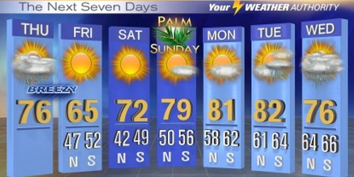 Franklin: Showers, thunderstorms possible Thursday