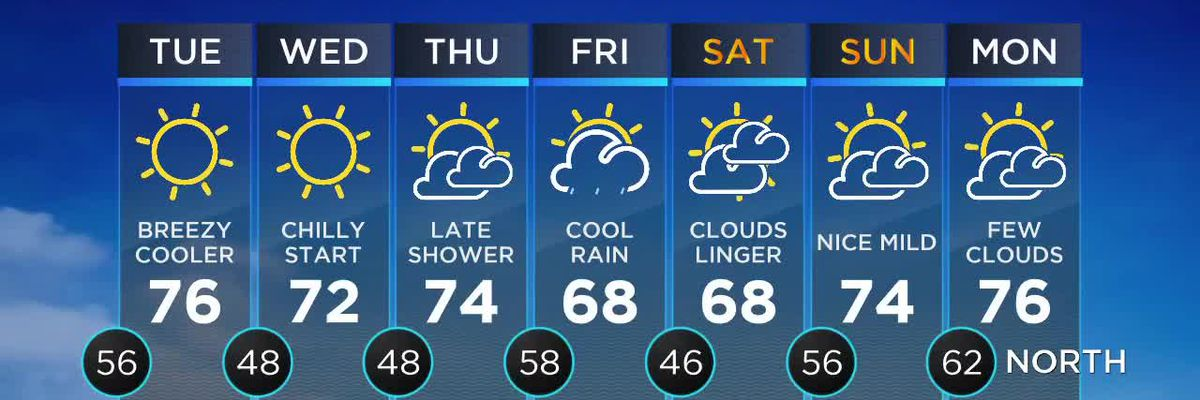 Nicondra: Monday afternoon weather forecast