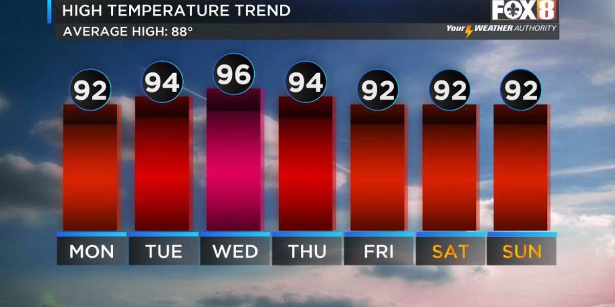 Shelby: Sun & Storms Today, Heat for the Week