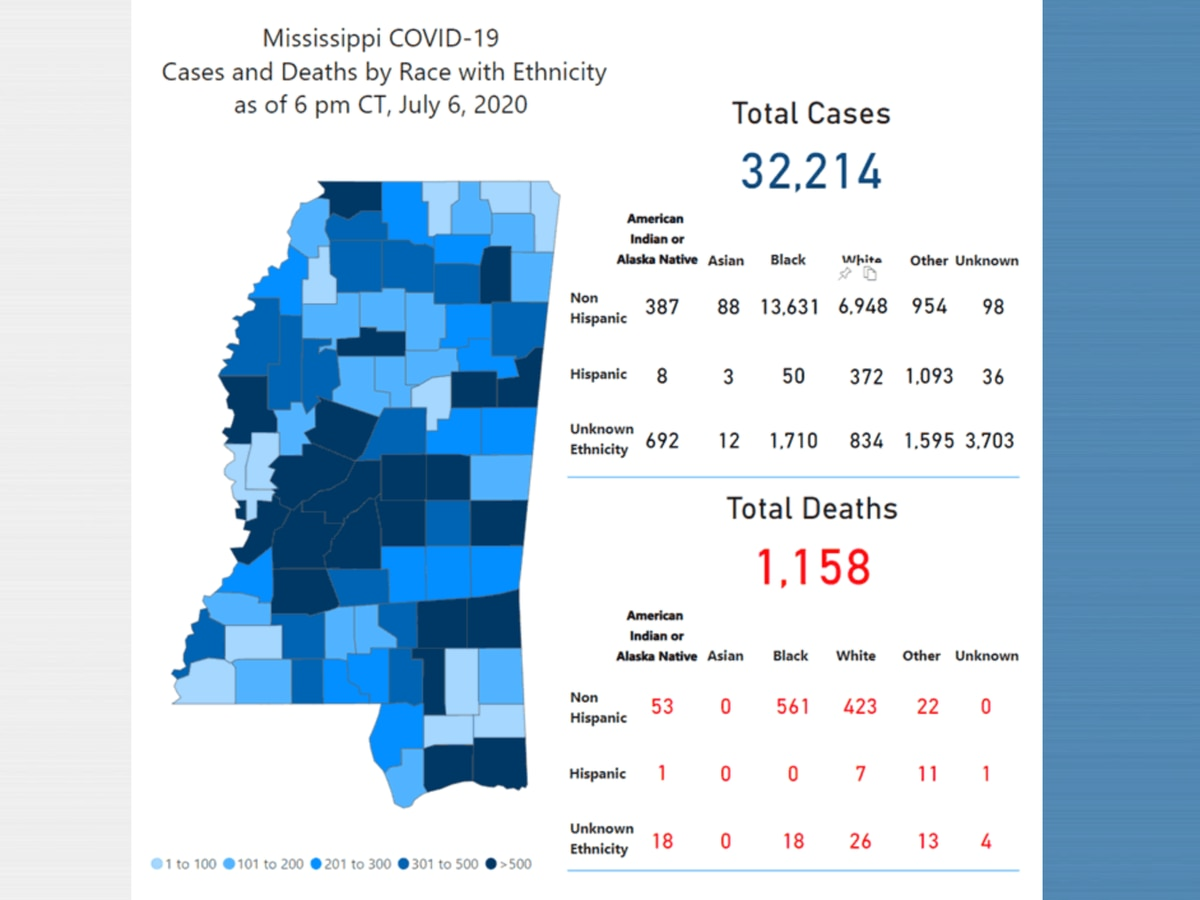 957 new COVID-19 cases, 44 new deaths reported Tuesday in Miss.; hospitalizations peaking across the state