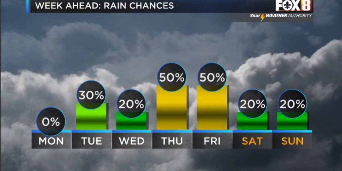 Nicondra: More humidity and rain returns to the forecast