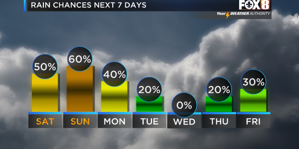 Storms around for the weekend