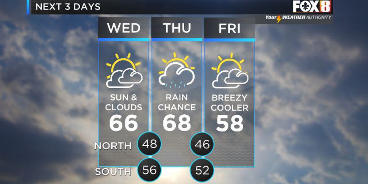 Shelby: Rollercoaster weather continues