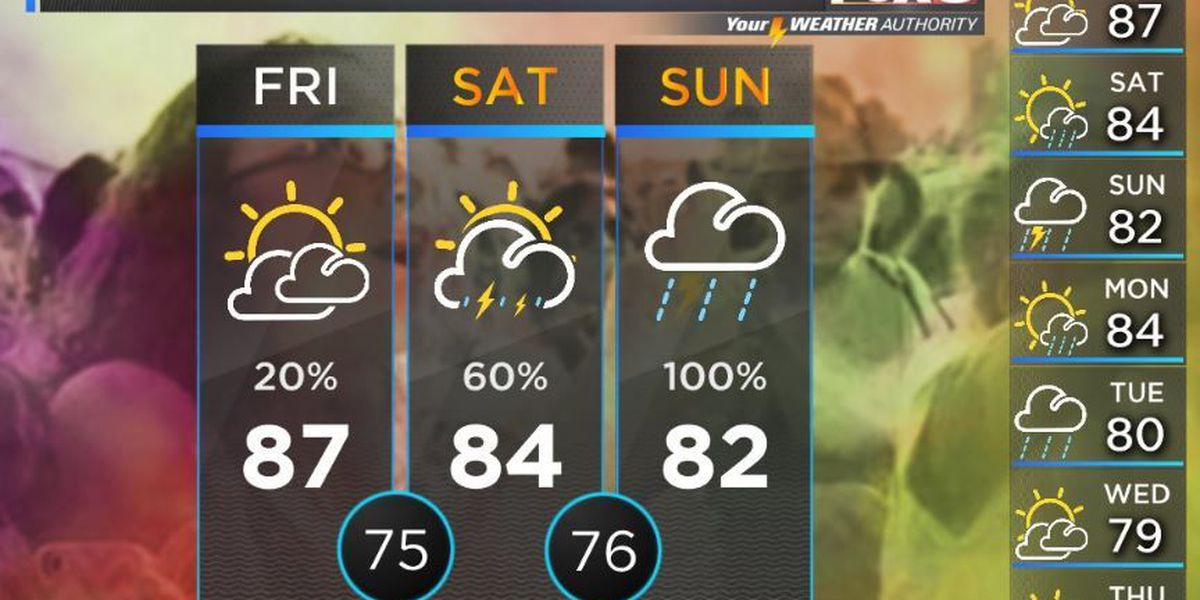 Your Weather Authority: Humidity brings tropical feel