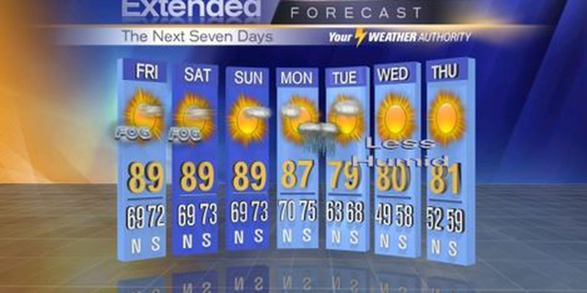 Warm and muggy - a front is several days away
