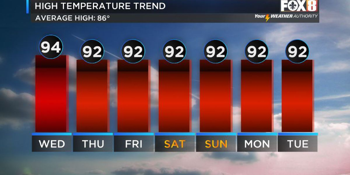 Shelby: Heat Continues