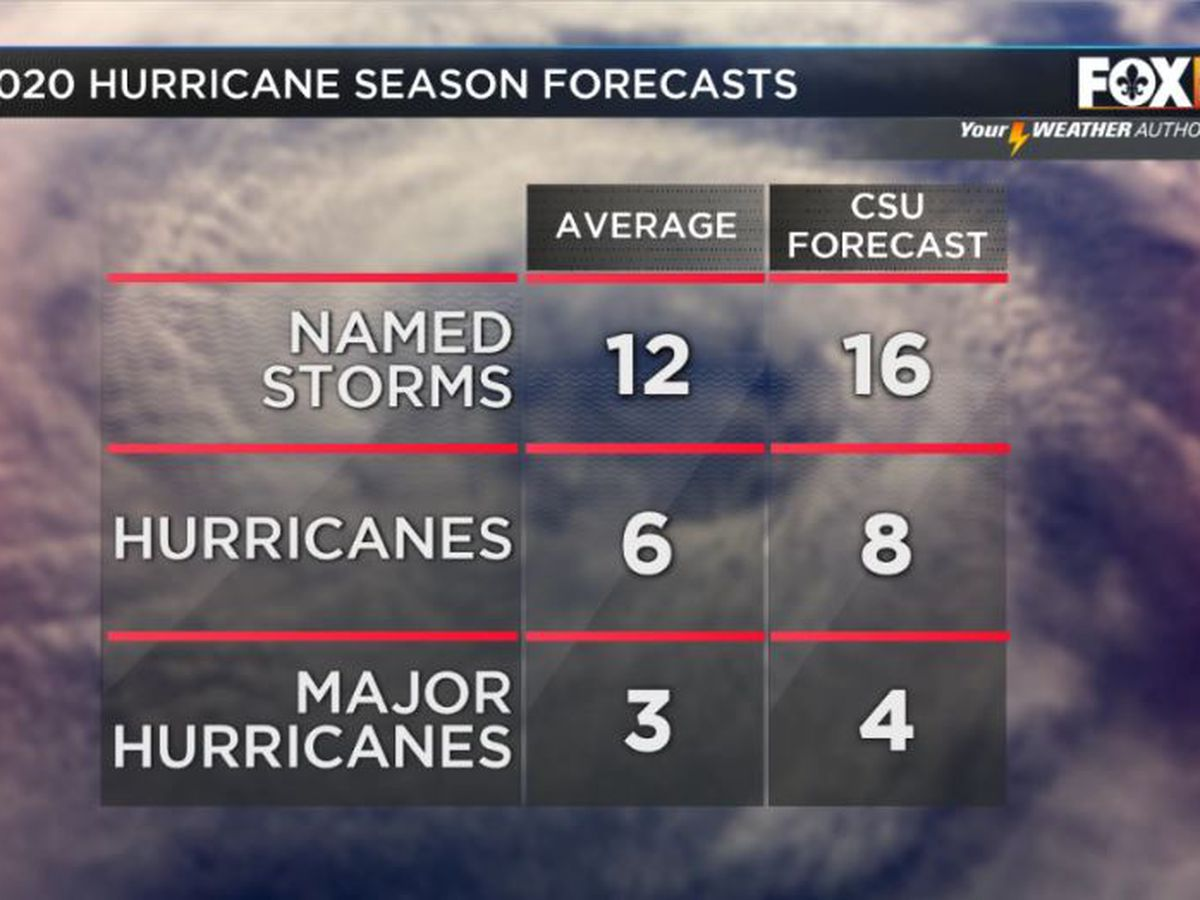 Active hurricane season expected with above-normal chance for major storms