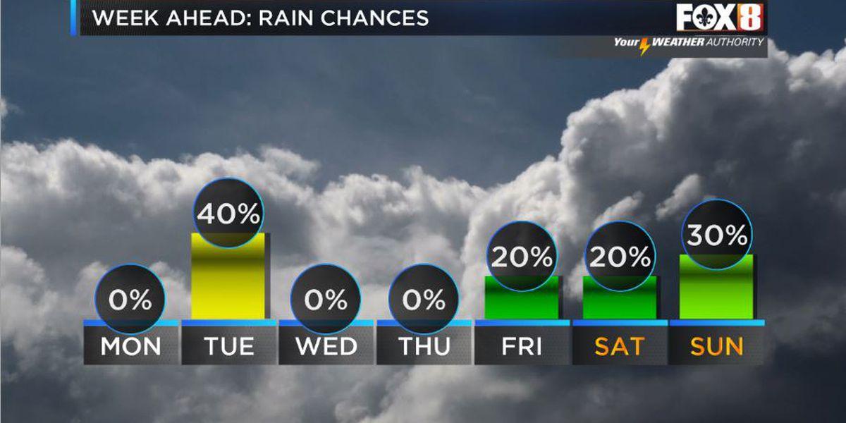 Nicondra: Warmer temps and rain in the forecast