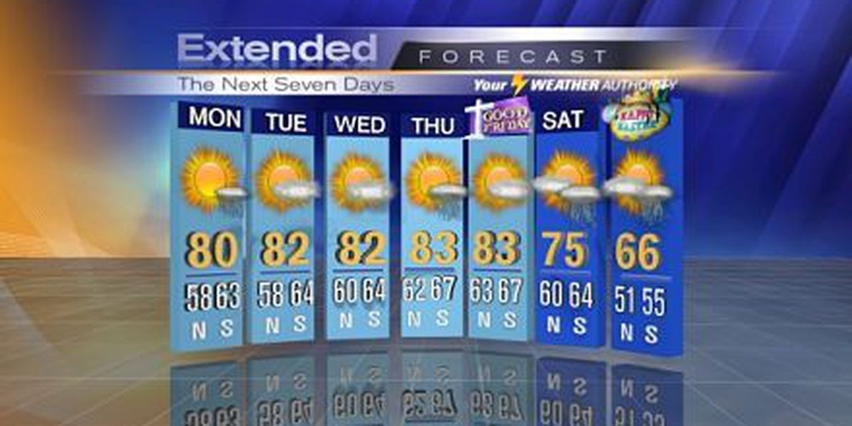 Nicondra: Partly cloudy and more humid