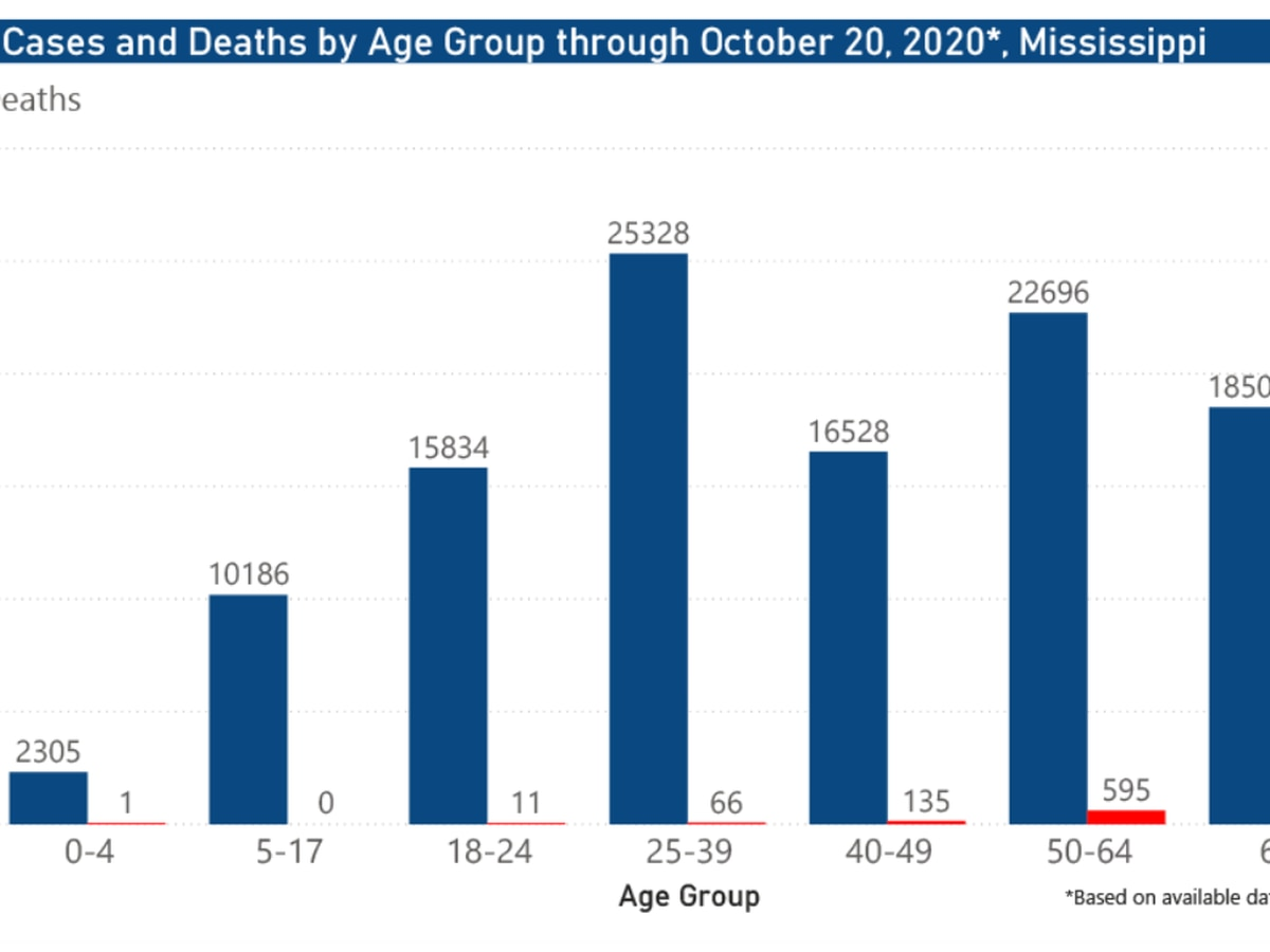 801 new COVID-19 cases, 21 new deaths reported Wednesday in Mississippi