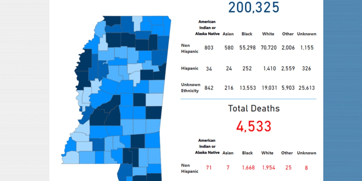 2,634 new COVID-19 cases, 43 new deaths reported Wednesday in Mississippi