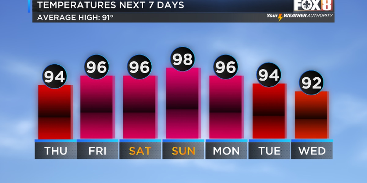Near record heat possible by the weekend