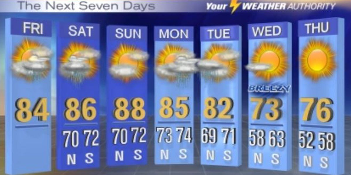 Friday, Saturday sees 'slight risk' of severe weather