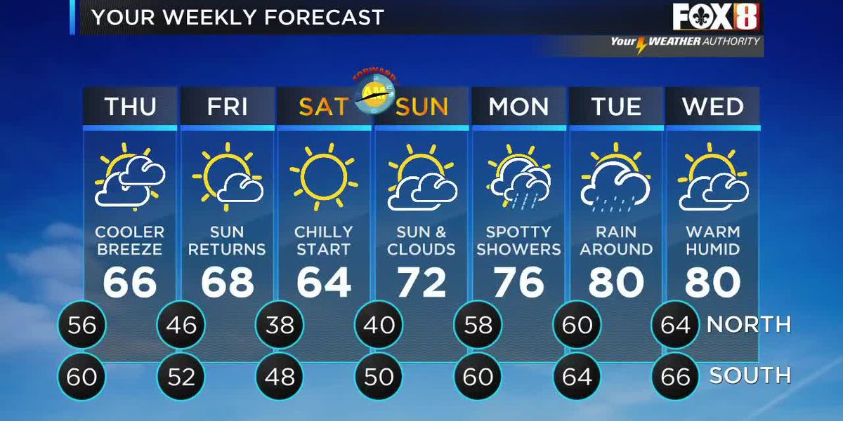 Cooler and drier into the weekend