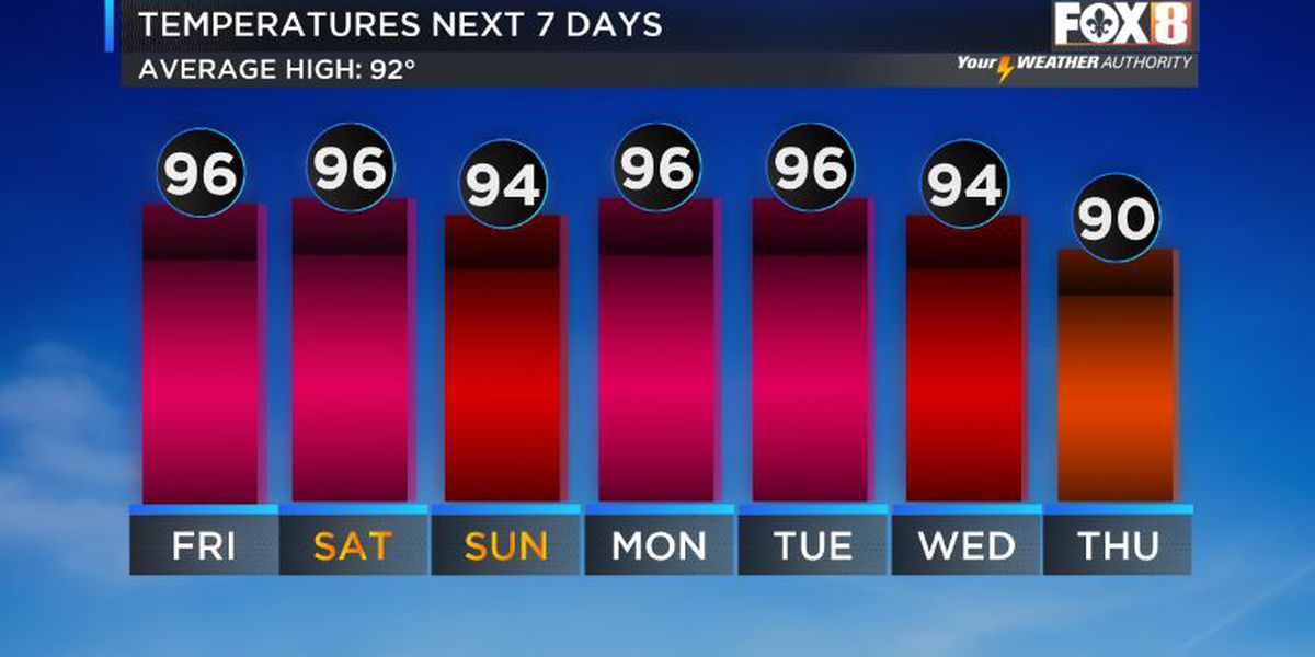 Hottest weather still to come