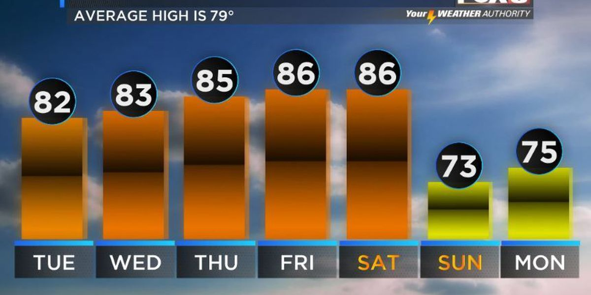 Your Weather Authority: Warmer Tuesday, rain chances lower