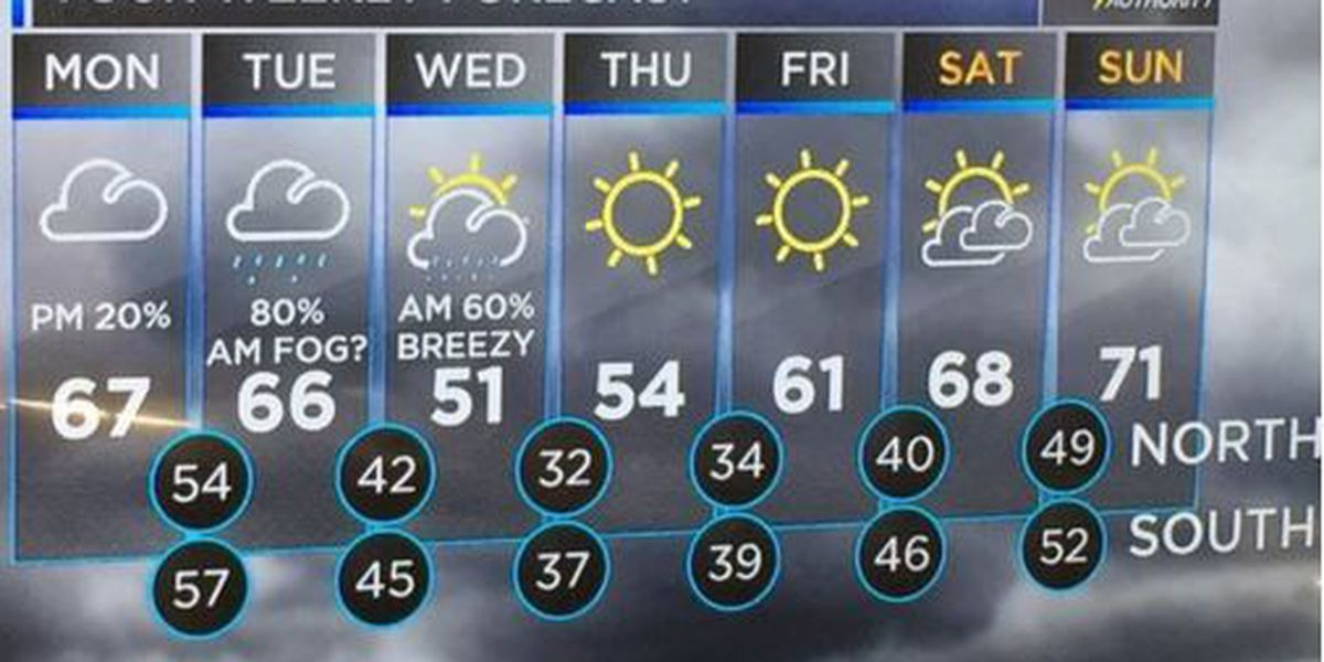 Mild Monday might lead to rain with clearing toward the weekend