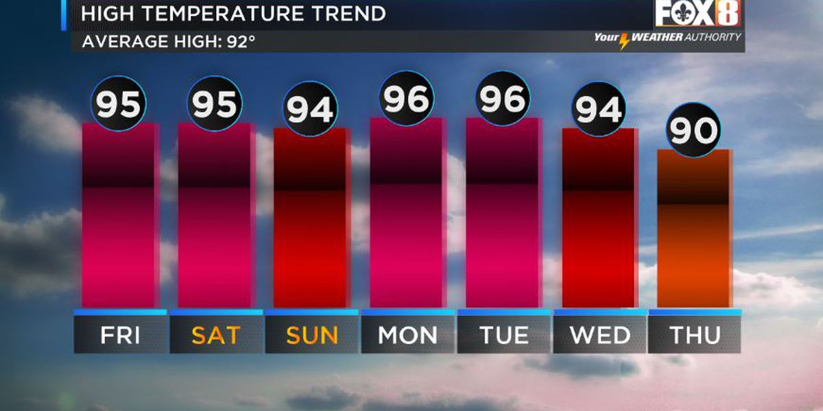 Shelby: Heating Up into the Weekend