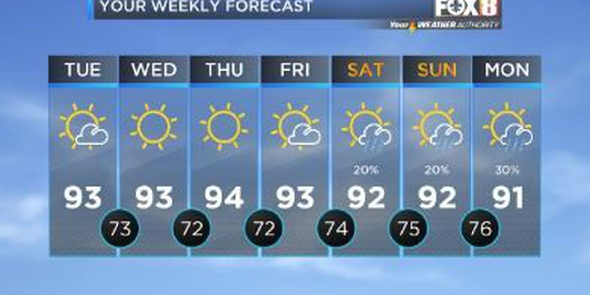 Your Weather Authority: Dry, sunny weather ahead