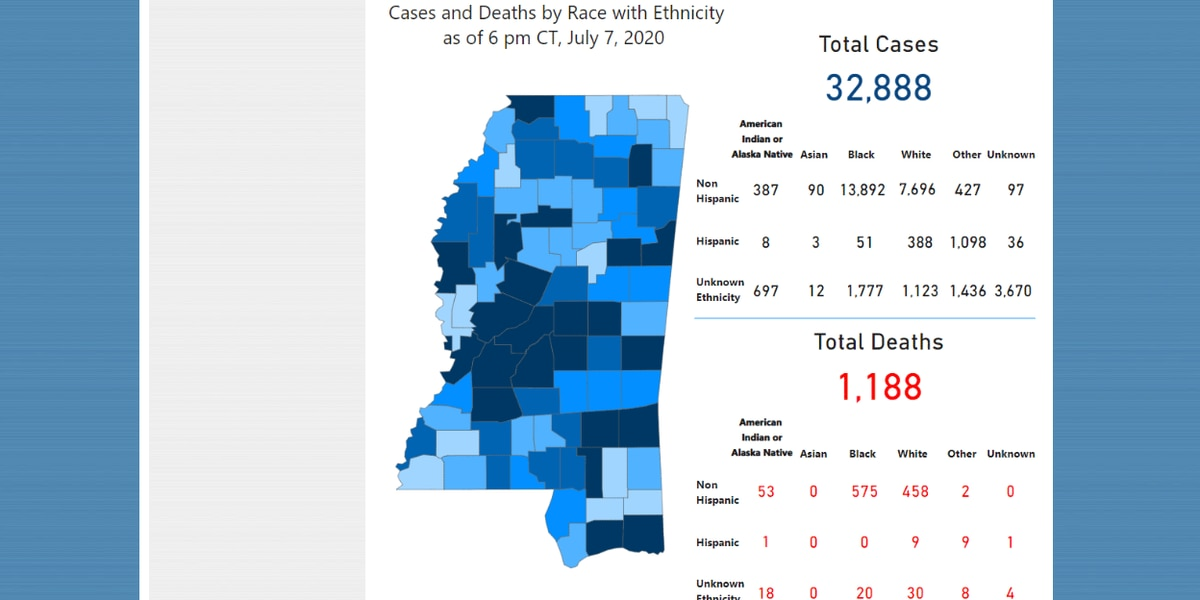 674 new COVID-19 cases, 30 new deaths reported Wednesday in Miss.